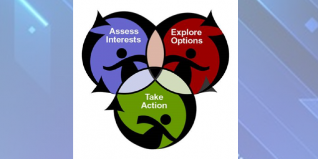 Assess, explore, take action