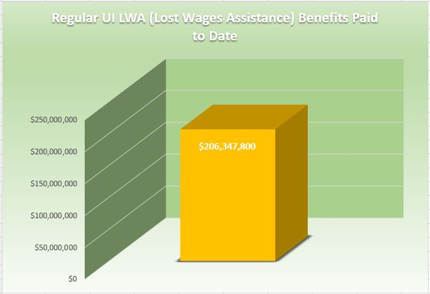 Regular UI LWA Benefits Paid to Date