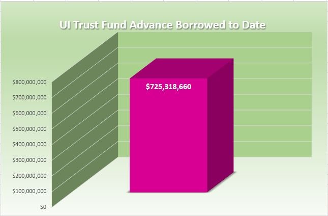 UI Trust Fund Advance Borrowed to Date