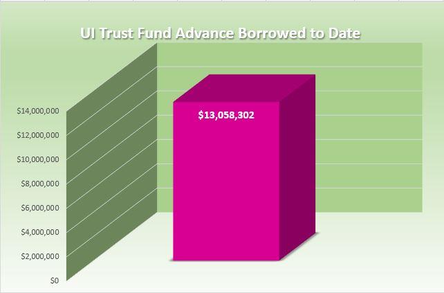 UI Trust Fund Advance Borrowed to Date