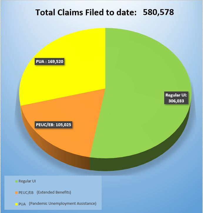 Total Claims Filed to date: 580,578