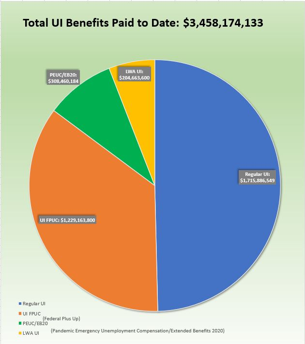 Total UI Benefits paid to Date: $3,458,174,133