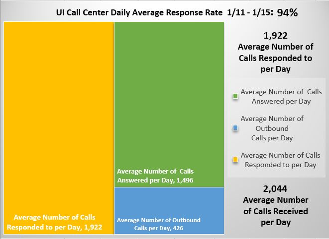 UI Call Center Daily Average Response Rate 1/11 - 1/15: 94%