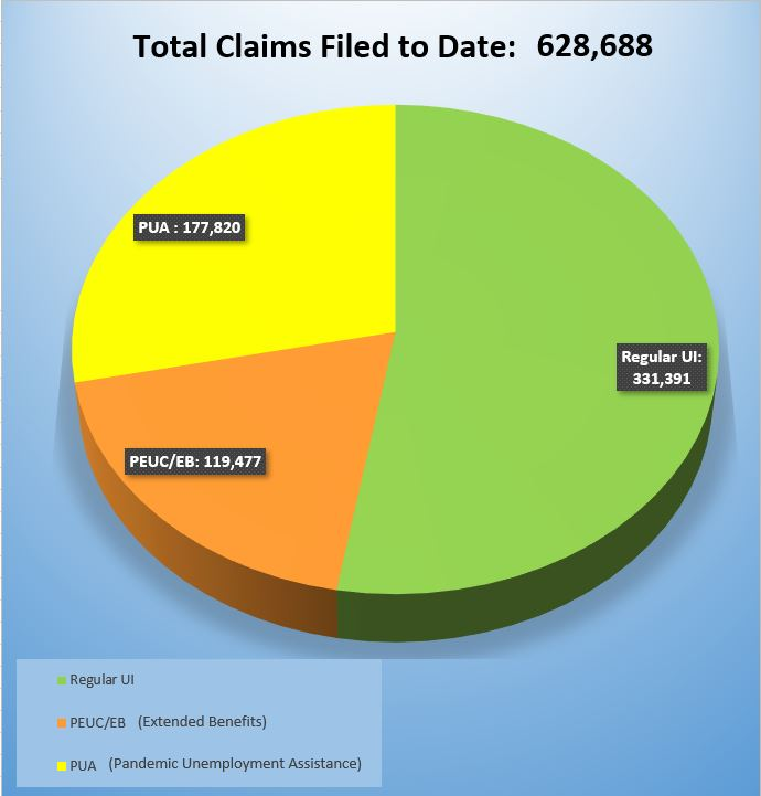 Total Claims Filed to Date