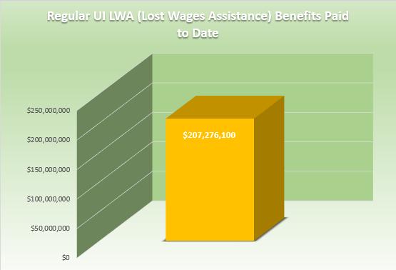 Regular UI LWA Benefits Paid to Date